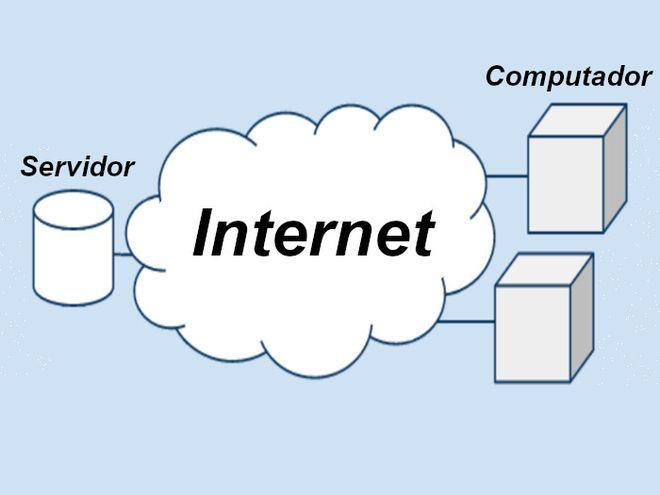 o que é nuvem e como fazer para acessar